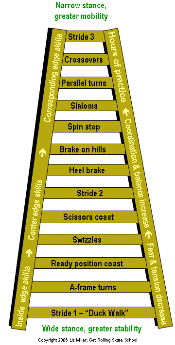 The Inline Mastery Ladder; a typical learning sequence. Copyright 2006, Liz Miller Get Rolling Skate School